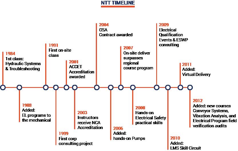 NTT History image